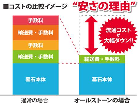 コストの比較イメージ